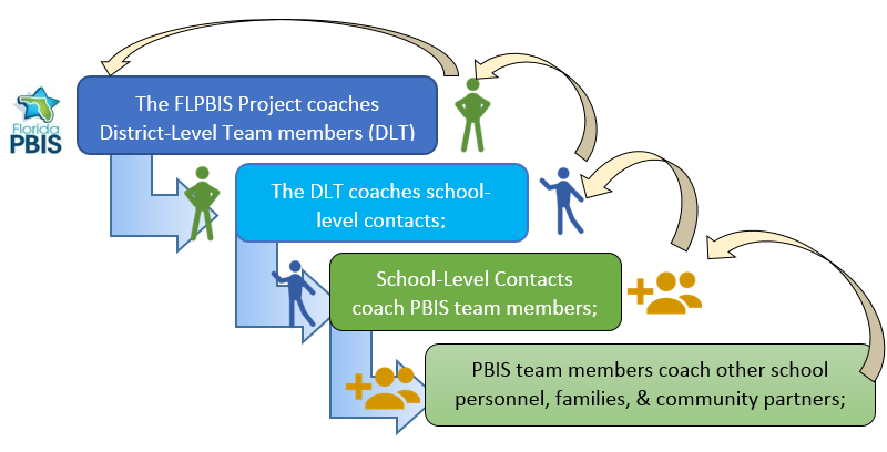 diagram of data collection and feedback between four layers. The FLPBIS Project coaches district level team members (DLT). DLT coaches school level contact. School-level contacts coach PBIS team members. PBIS team members coach other school personnel, families, and community partners.